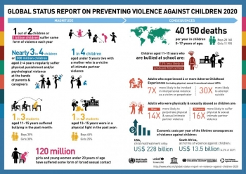 An illustration of the Global Status Report On Preventing Violence Against Children presenting the current 2020 data.